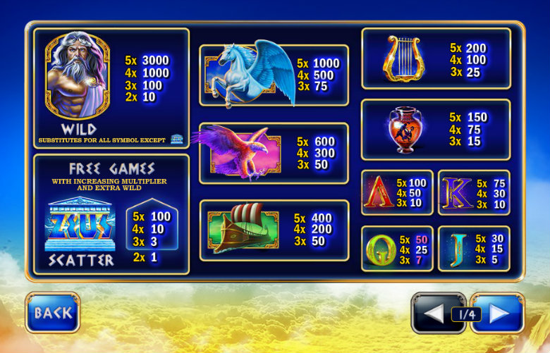 Age of the Gods: King Of Olympus - Paytable