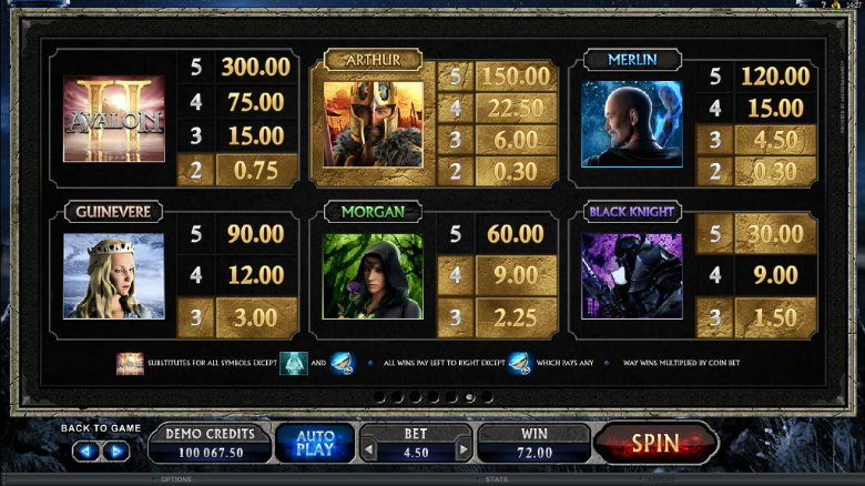 Avalon 2 - Paytable