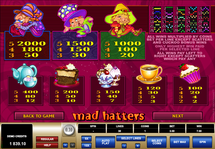 Mad Hatters - Paytable