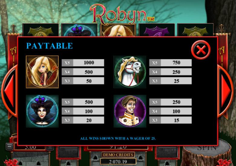 Robyn - Paytable